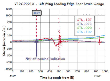 Left wing leading edge spar strain